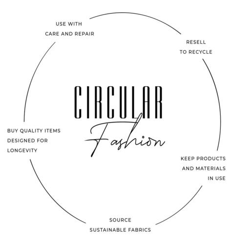 Cirkularna moda: Trend ili način razmišljanja